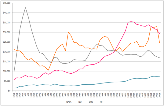 NASA, NSF, DOE, and NIH Outlays, 1962-2013