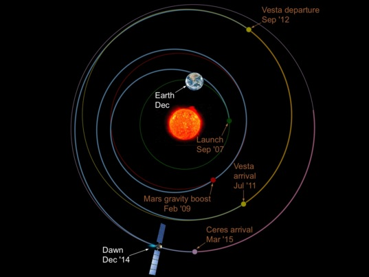 Relative locations of Earth, Sun, and Dawn (December 2014)