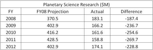 Planetary Science Division's spending projections vs. actual expenditures