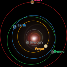 Orbit of asteroid Bennu