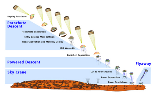 MSL entry, descent, and landing