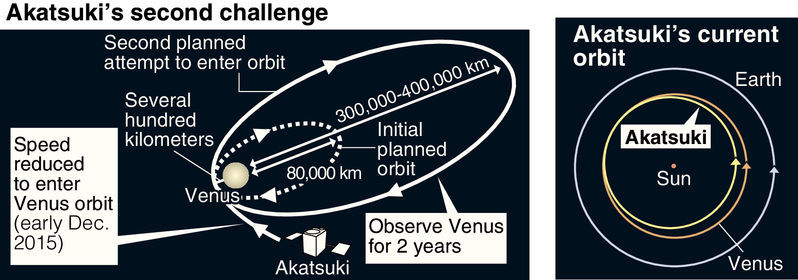 Akatsuki's 2015 Venus orbit insertion geometry
