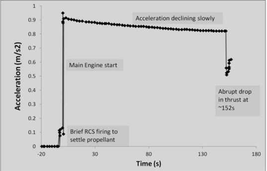 Acceleration history during the 2010 insertion burn