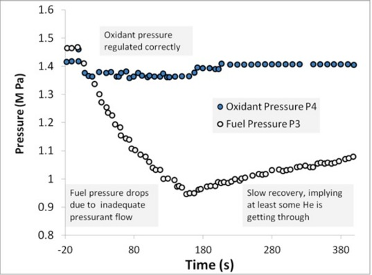 The pressure histories tell the story of what happened