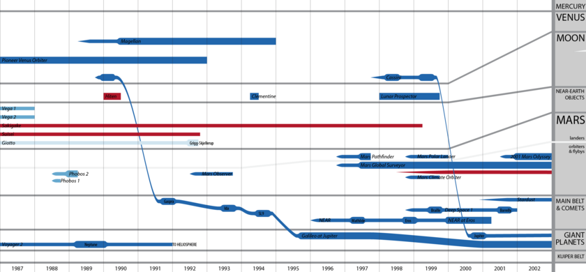Planetary Exploration Timeline, 1987-2002, colored by agency (version 2015-12-31)