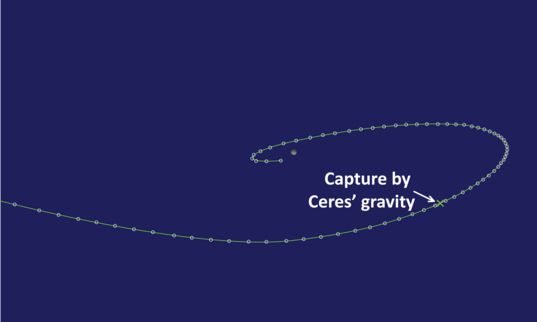 Captured by Ceres