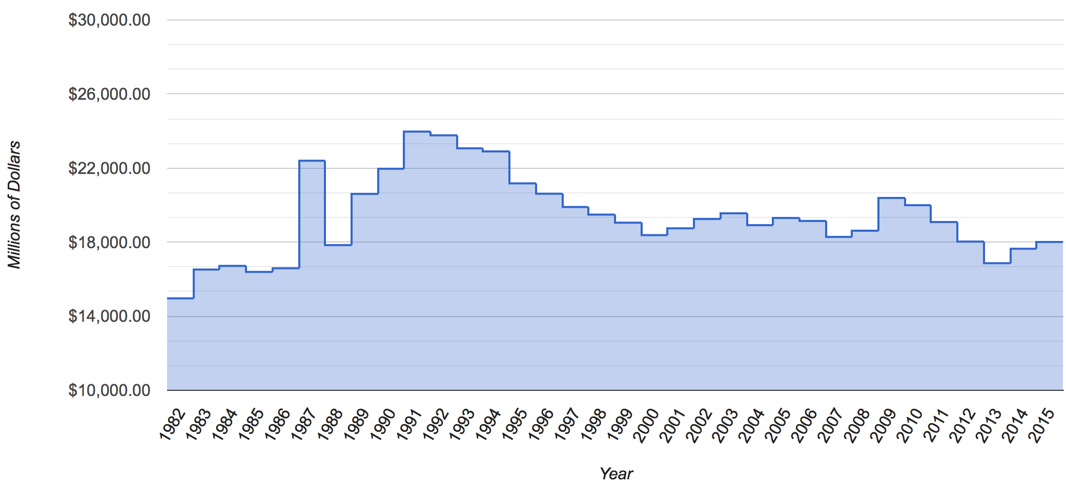 NASA's Budget, 1982 - 2015, Adjusted for Inflation   The ...