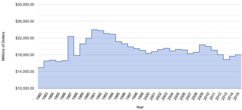 NASA's Budget, 1982 - 2015, Adjusted for Inflation