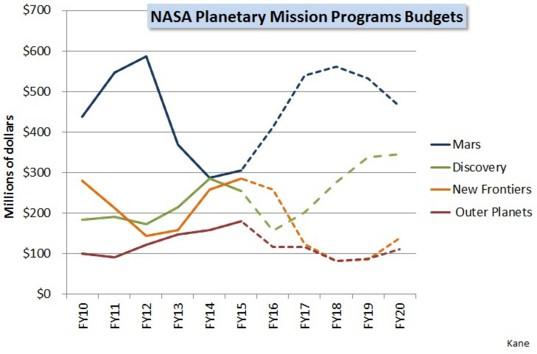NASA planetary mission programs budgets