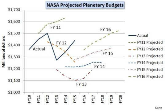 NASA projected planetary budgets - 2016