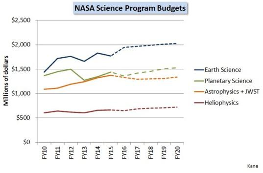 NASA science program budgets - 2015