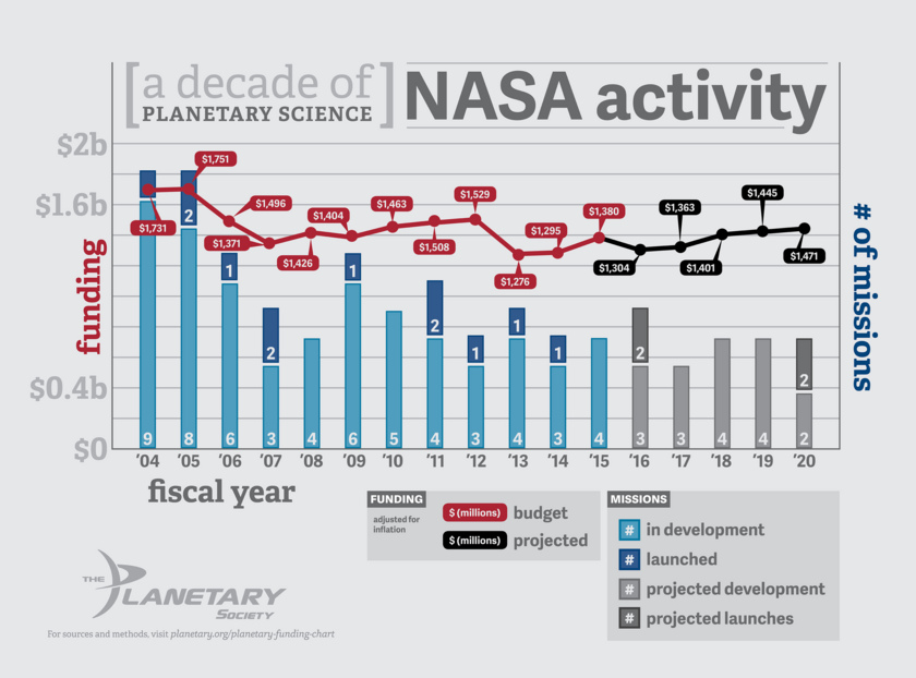 NASA's Planetary Science Division Funding and Number of Missions 2004 - 2020