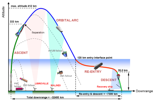 IXV flight profile