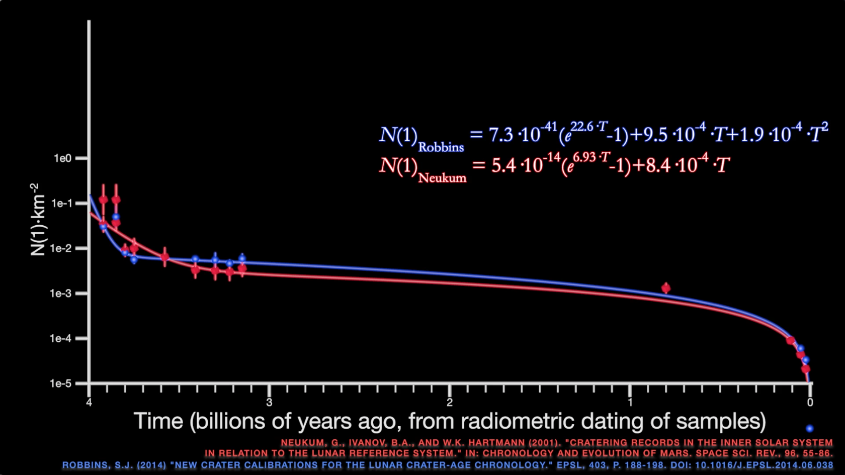 radiometric dating of moon rocks
