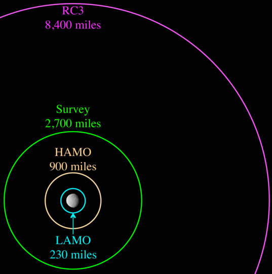 Dawn's mapping orbits