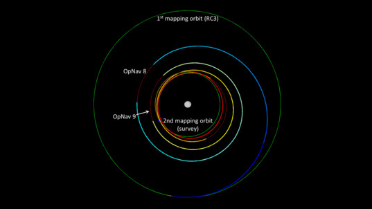Descending orbits