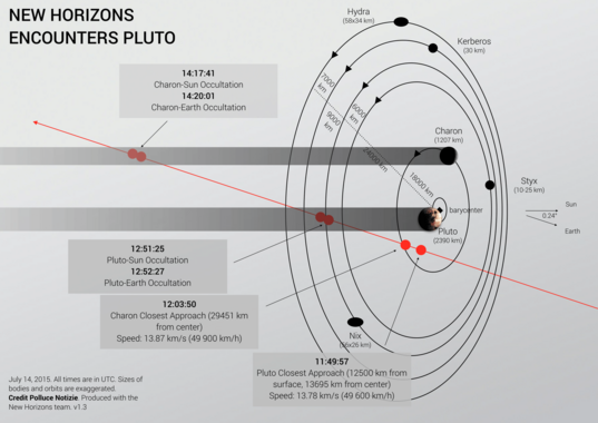 Diagram of New Horizons' Pluto close-approach trajectory