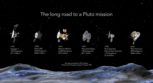 The long road to a Pluto mission