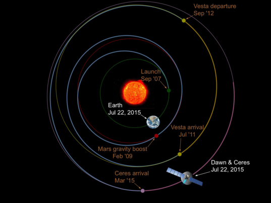 Earth's and Ceres' orbits