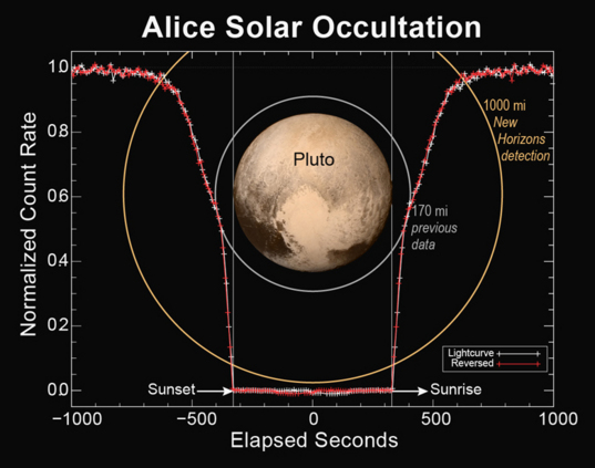 Alice solar occultation