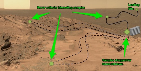 The adaptive caching cycle proposed for the Mars 2020 rover
