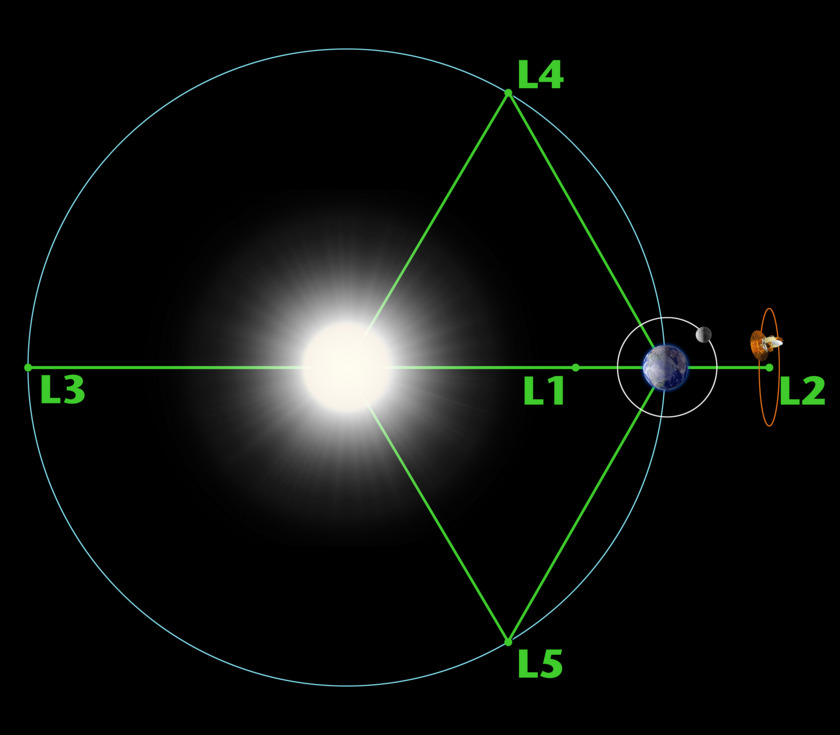 Lagrange Points 1-5 of the Sun-Earth system