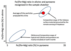 Composition of the particles in Hayabusa sample return capsule A