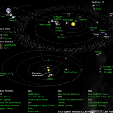 Solar system exploration missions in December 2010