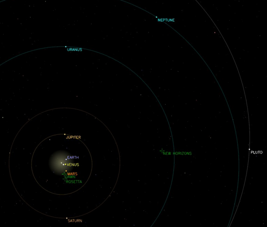 The solar system on July 30, 2010
