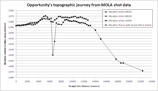 Opportunity's topographic journey from MOLA shot data