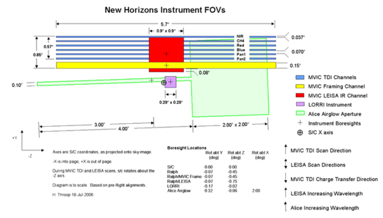 New Horizons instrument fields of view (FOVs)