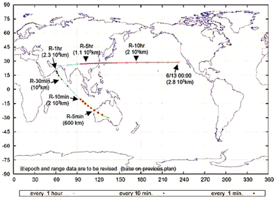 Hayabusa's ground track for its final Earth approach