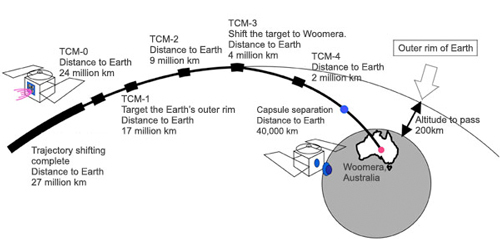 Hayabusa sample return timeline