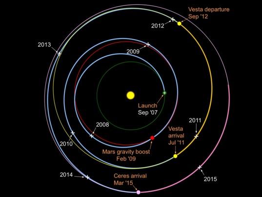Dawn's interplanetary trajectory (January 2015)
