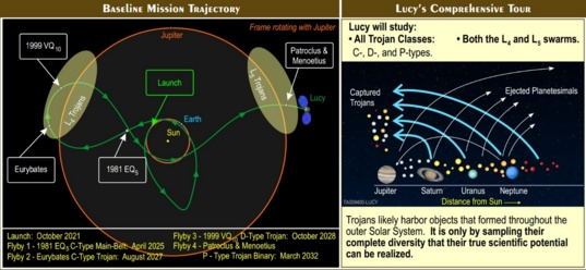 Summary of the Lucy mission