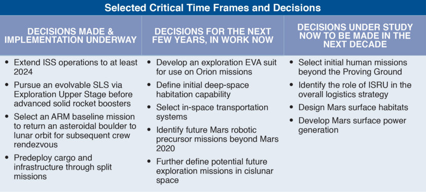 NASA Journey to Mars decision table
