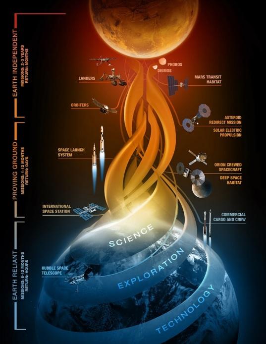 NASA's Journey to Mars strategy