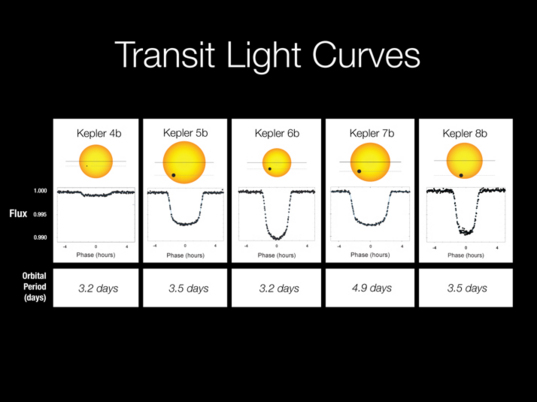 Transit light curves for Kepler's first five exoplanets