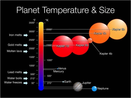 Sizes and Temperatures of Kepler's first five exoplanets