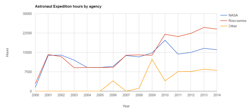Astronaut Expedition hours by agency
