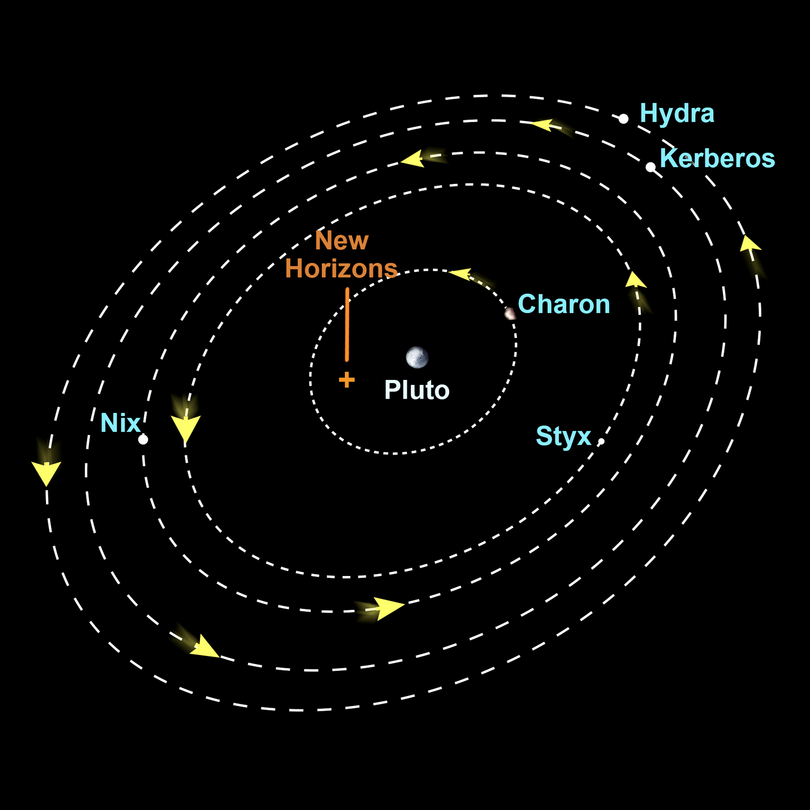pluto's moons orbit - HD 1600×1599
