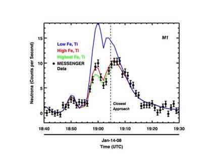 MESSENGER Neutron Spectrometer data from flybys 1 and 3