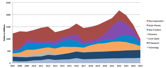 Estimated future NASA planetary budgets