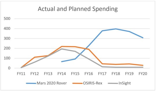 Actual and planned spending, FY11–FY20