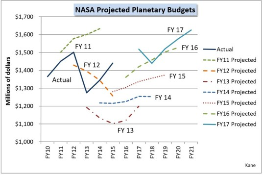 NASA projected planetary budgets