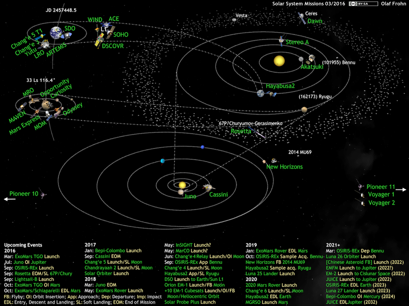 http://planetary.s3.amazonaws.com/assets/images/charts-diagrams/2016/20160226_solar-system-missions2016-03.png