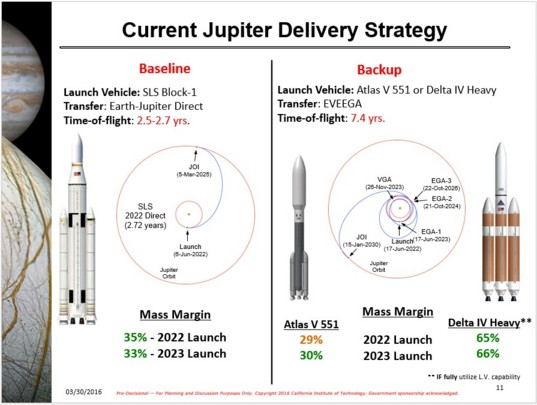 Current launch plans for the Europa multiple flyby mission