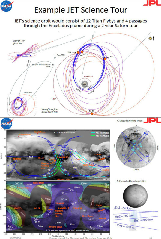 JET mission trajectories and ground tracks