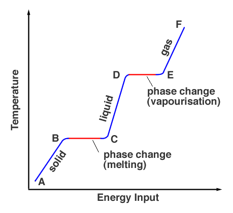Solid to gas phase change
