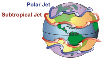 The major jets of Earth